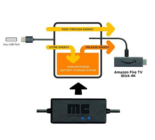 Utilizzare la Fire stick TV senza alimentatore