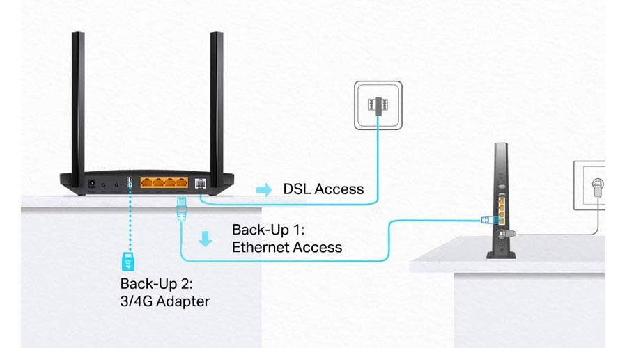 Come funziona un Router Wi-Fi