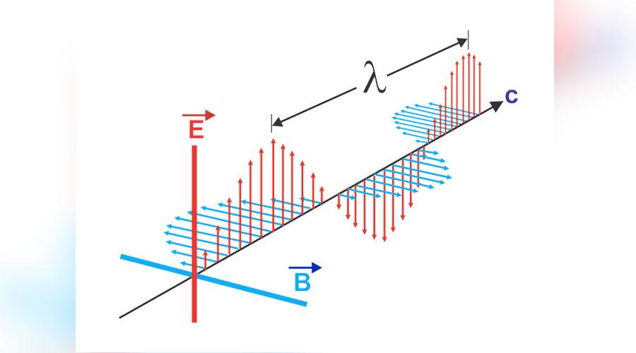 Rappresentazione grafica di un'onda elettromagnetica
