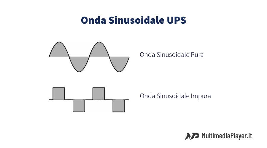 Onda sinusoidale pura degli UPS - Gruppi di continuità