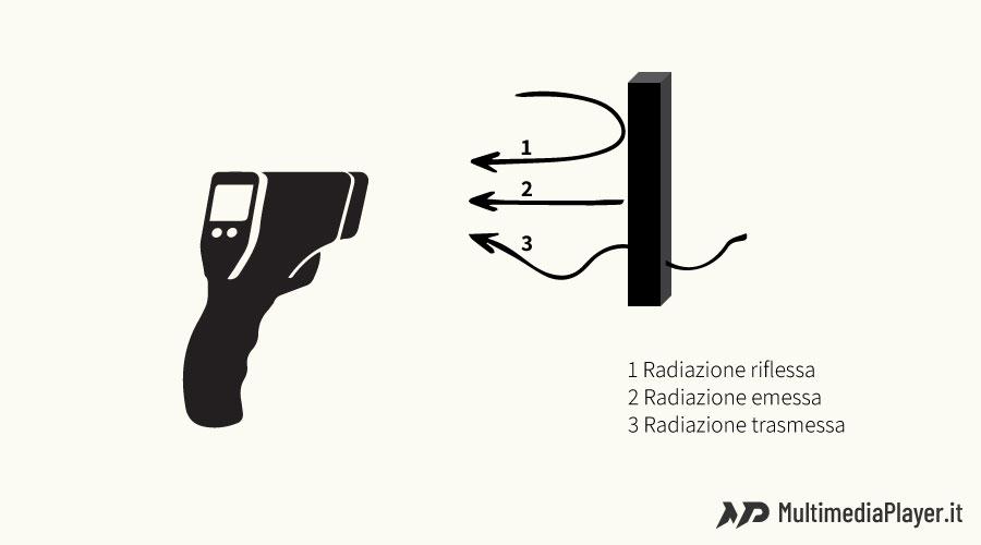 Come funziona un Termometro scanner a infrarossi